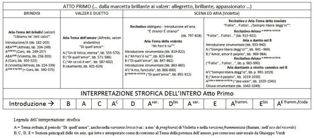 Interpretazione strofica - I atto Traviata