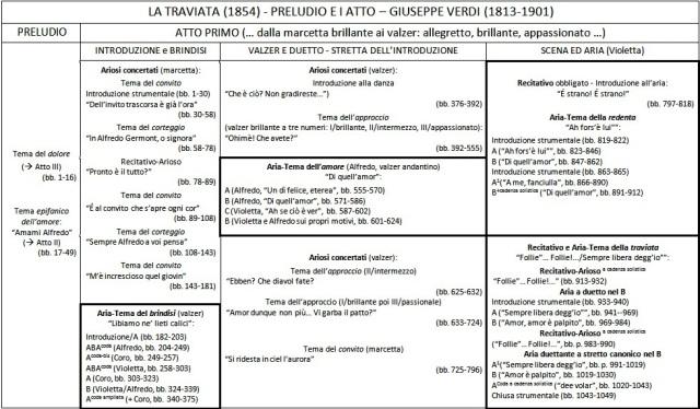 Tabella iperformale Traviata - I atto