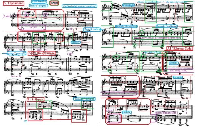 Analisi schematizzata Grieg Pezzo lirico (architettura-processo-sonorità)