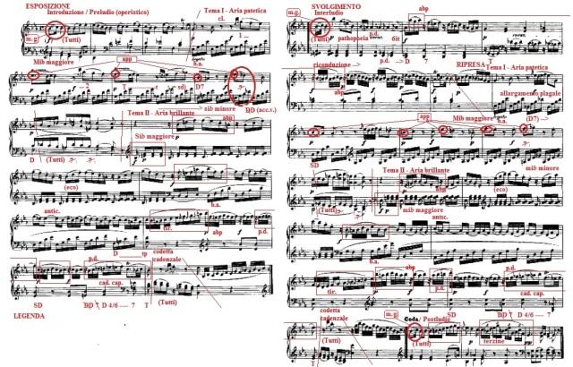 Analisi schematizzata Mozart Allegro