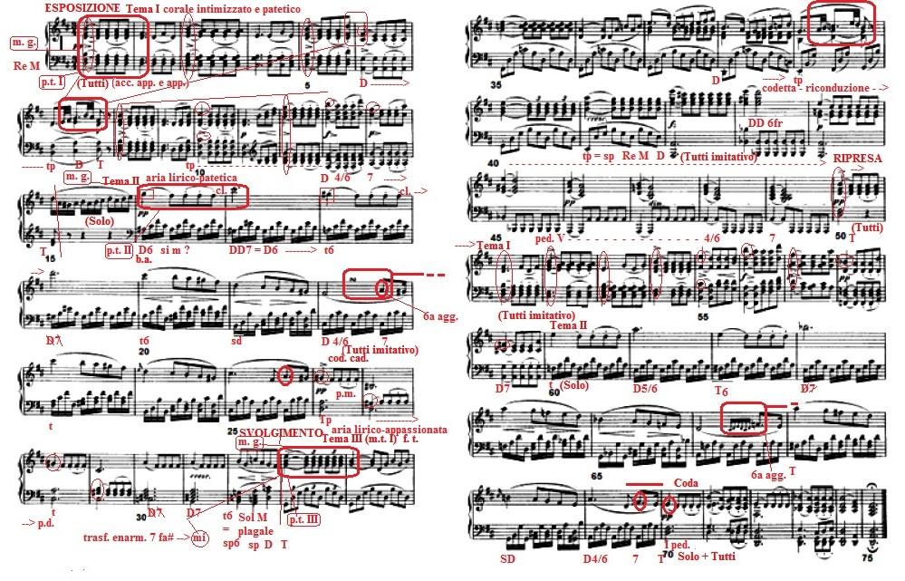 Analisi schematizzata Schubert Andante