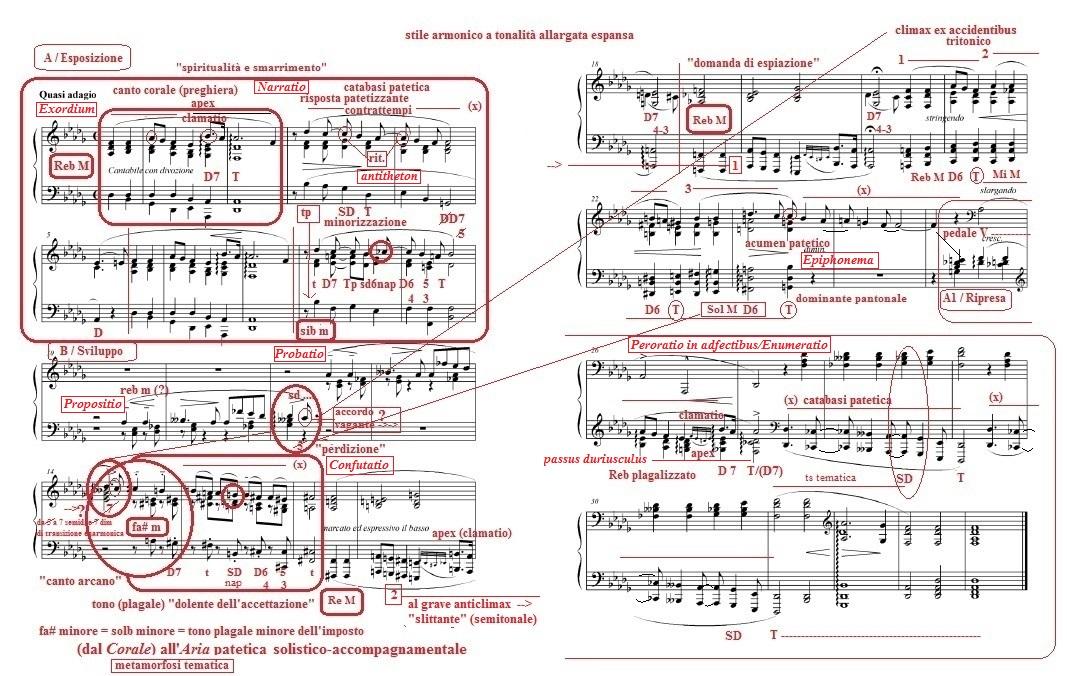 Liszt - Consolazione IV (tonalità allargata, enarmonia, sesta napoletana)