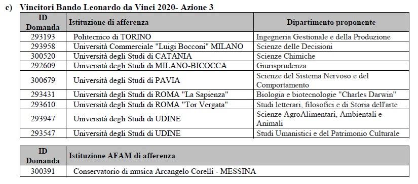 Elenco vincitori I premio Leonardo da Vinci